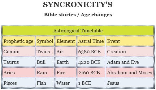 SYNCRONICITY'S IN THE BIBLE AND THE AGE CHANGE